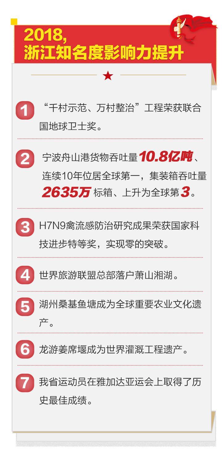 权威发布丨一图看懂浙江省政府工作报告